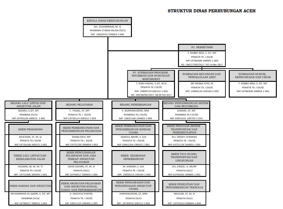 Struktur Organisasi Dishub Aceh