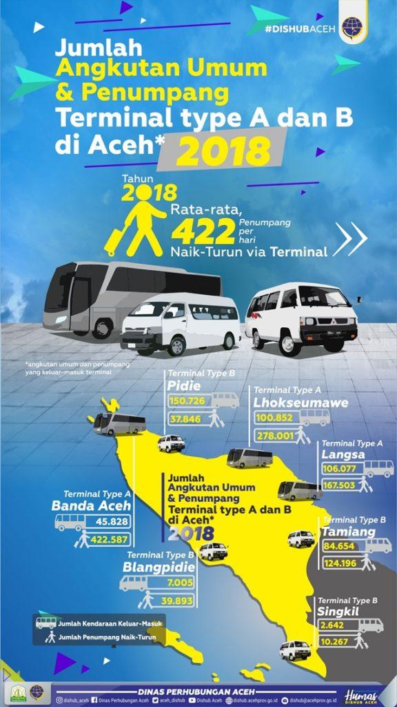 Infografis Penumpang Terminal