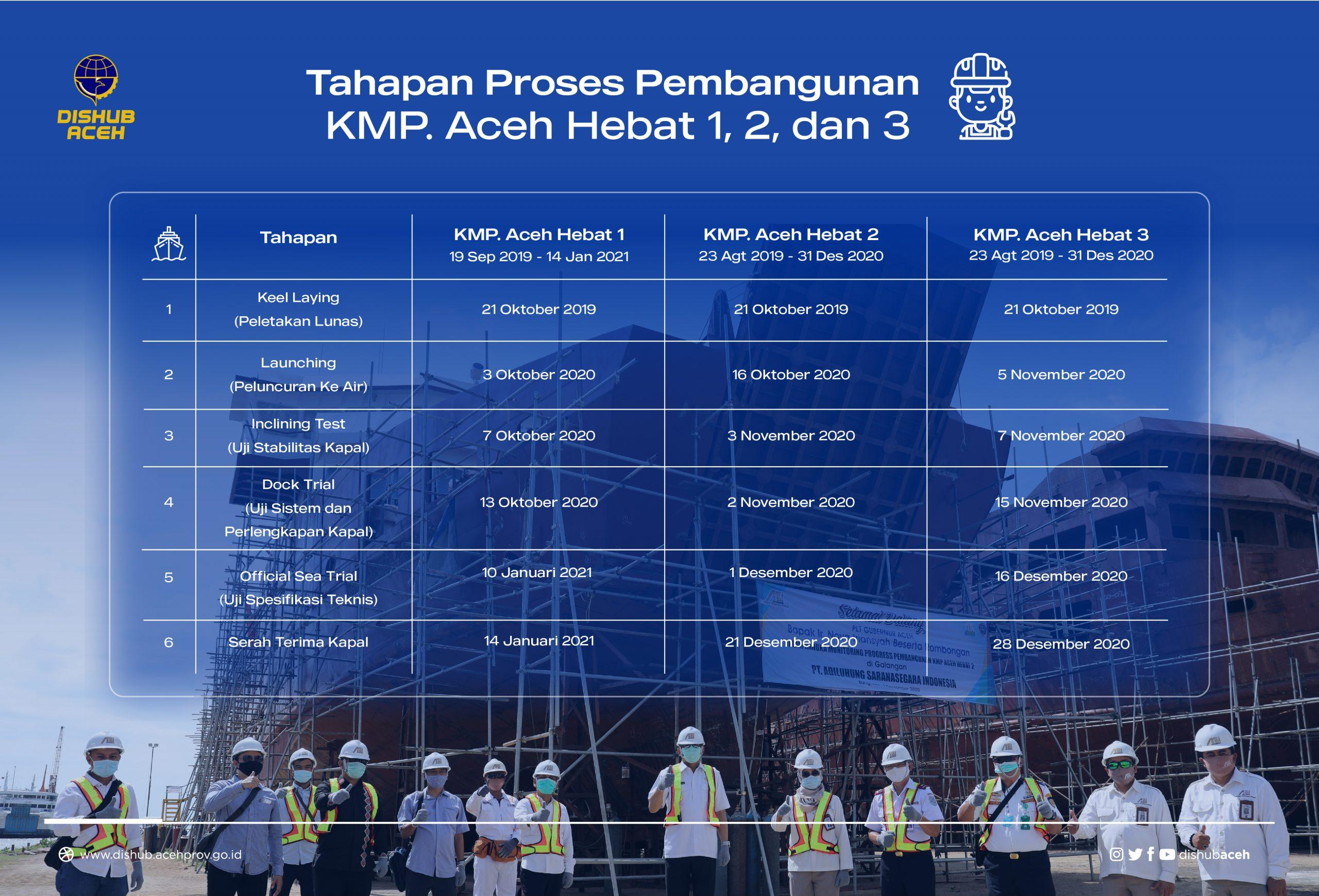 Infografis Tahapan Proses Pembangunan KMP. Aceh Hebat 1, 2, dan 3