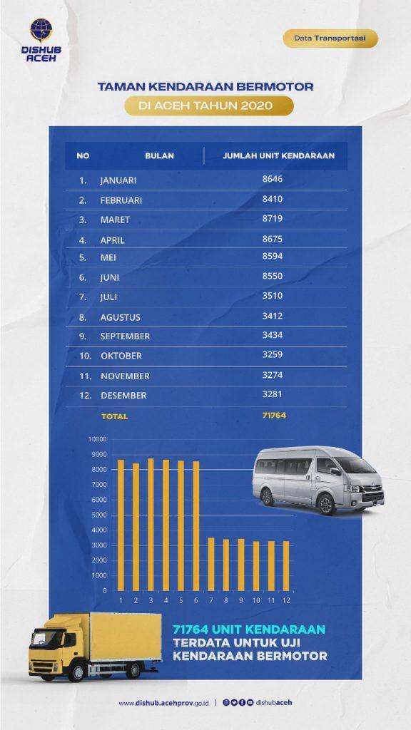 Taman Kendaraan Aceh 2020